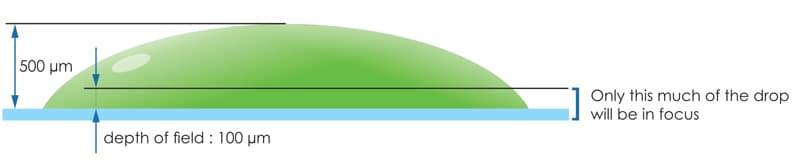 depth of field diagram