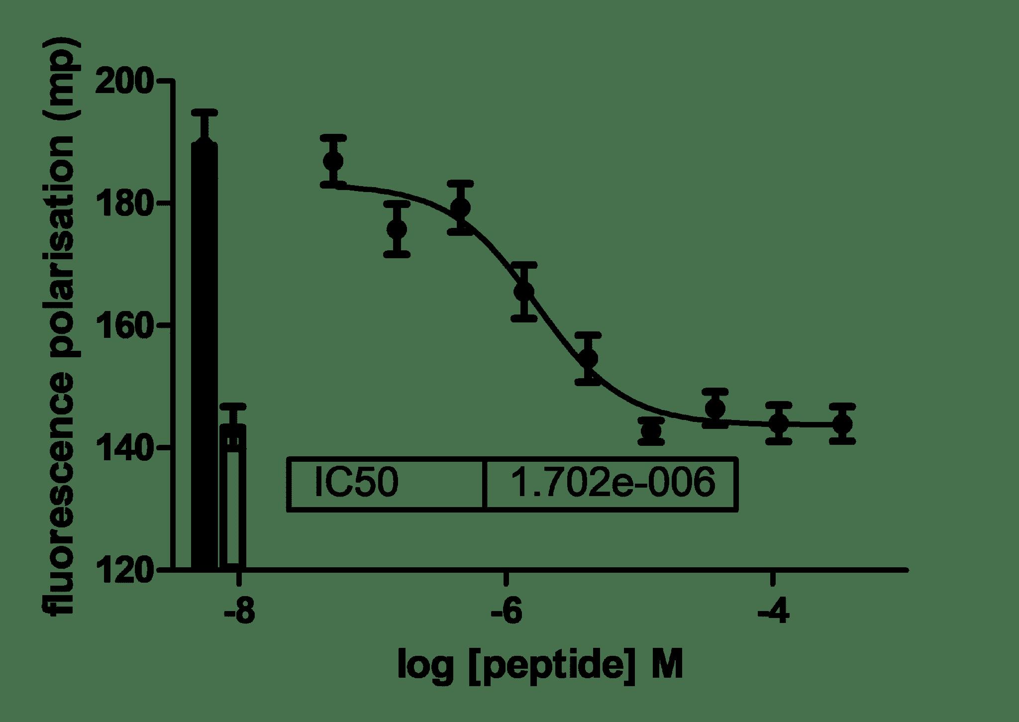 Positive Control Compound Concentration Response