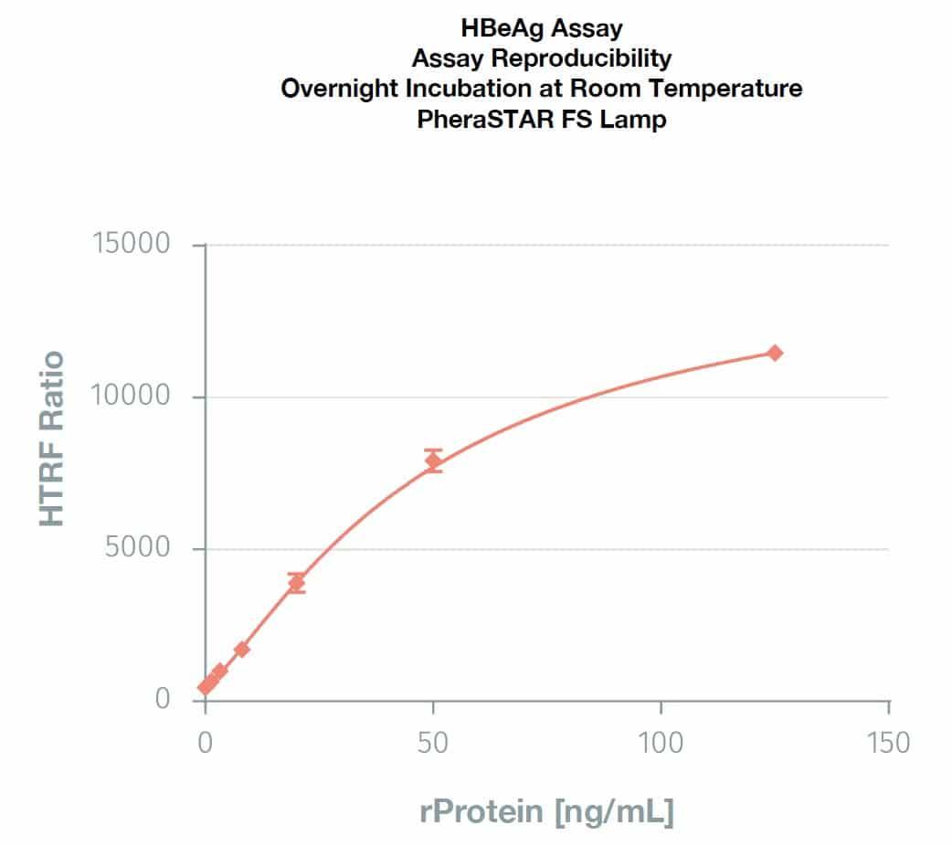 HBeAg Standard Curve Graph